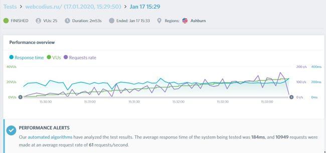 Проверка мощьности сайта с помощью Load Impact