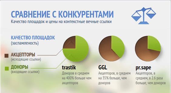 Преимущества ссылочной биржи Trastik.com