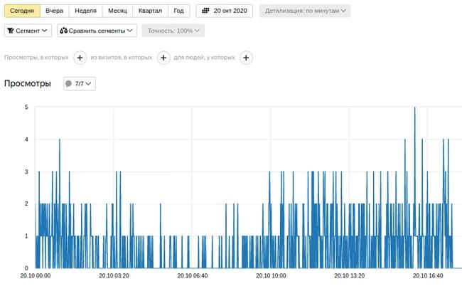 Статистика сайта в Яндекс Метрике