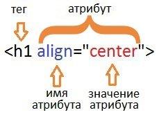 html тег. атрибут