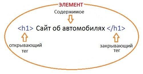 html тег