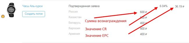 Значения CR и EPC